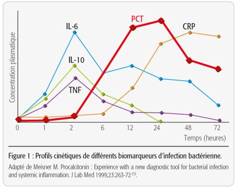 Profils cinétiques de différents biomarqueurs d'infection bactérienne