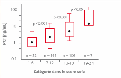 Schema - Evaluation de la gravité et pronostic