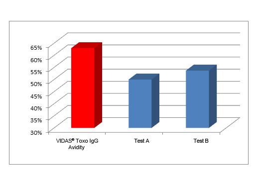 VIDAS® ToRC - Diagnostic Clinique | bioMérieux France