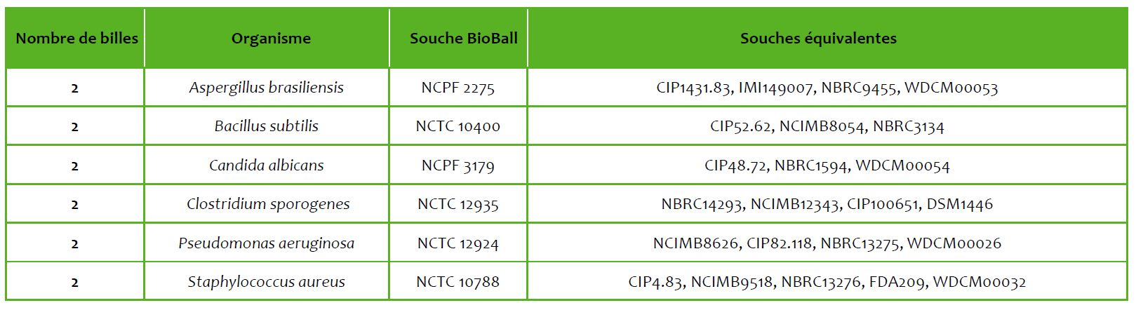 test de stérilité microbiologie